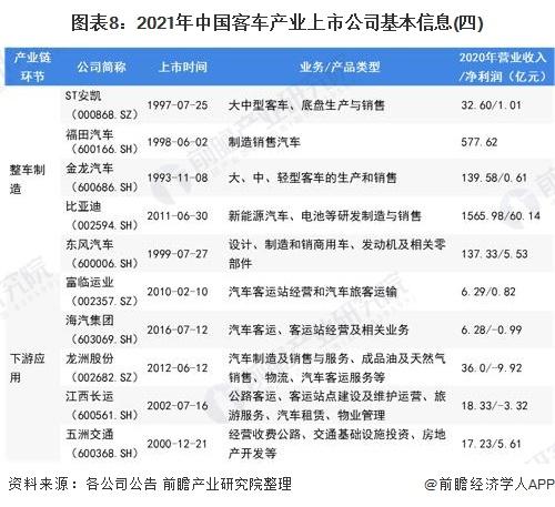 图表8:2021年中国客车产业上市公司基本信息(四)