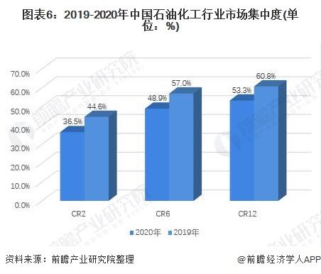 图表6:2019-2020年中国石油化工行业市场集中度(单位:%)