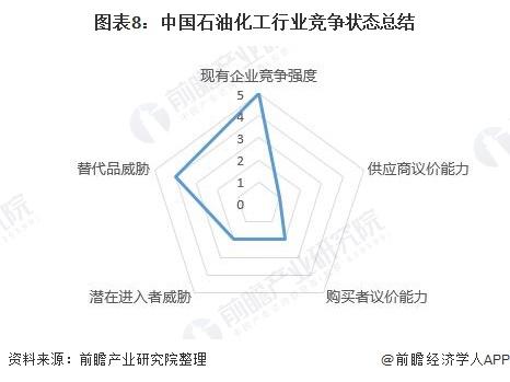 图表8:中国石油化工行业竞争状态总结