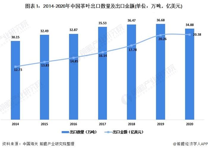 图表1:2014-2020年中国茶叶出口数量及出口金额(单位:万吨,亿美元)