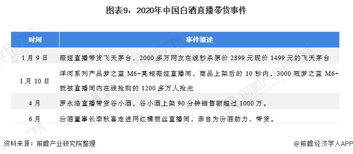 图表9:2020年中国白酒直播带货事件