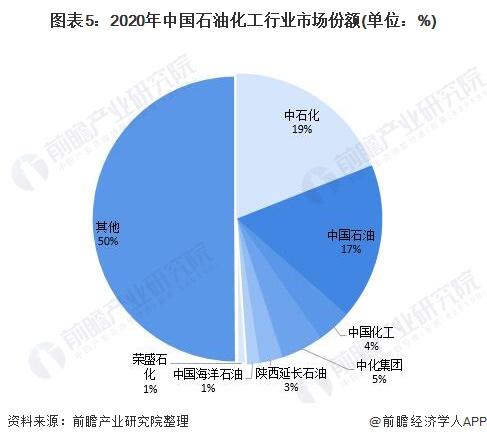 图表5:2020年中国石油化工行业市场份额(单位:%)