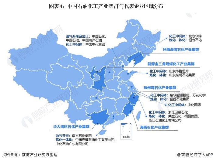 图表4:中国石油化工产业集群与代表企业区域分布