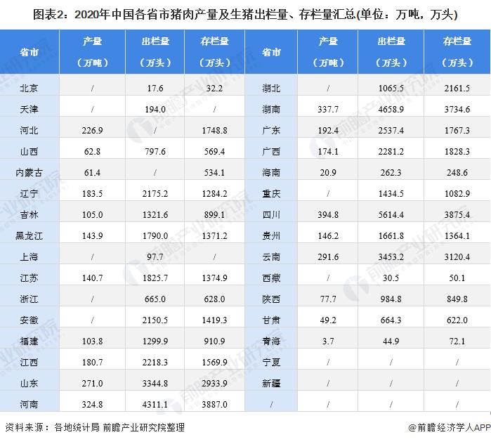 图表2:2020年中国各省市猪肉产量及生猪出栏量、存栏量汇总(单位:万吨,万头)