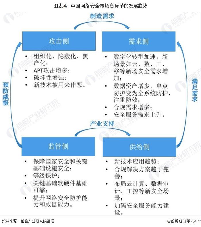 图表4:中国网络安全市场各环节的发展趋势