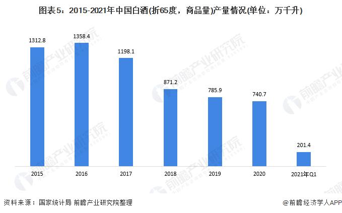 图表5:2015-2021年中国白酒(折65度,商品量)产量情况(单位:万千升)