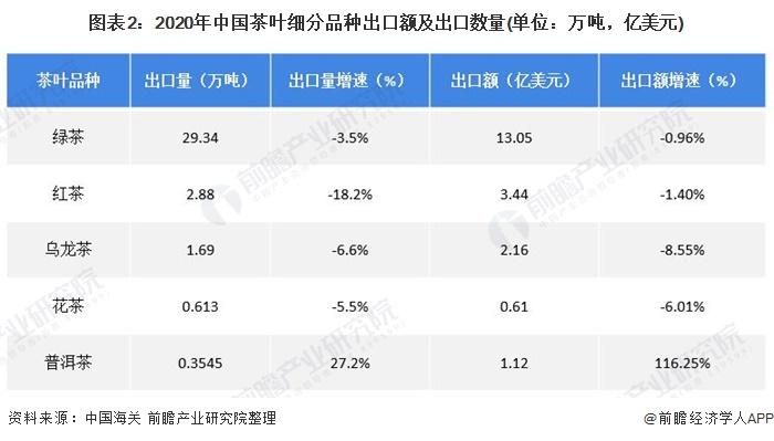 图表2:2020年中国茶叶细分品种出口额及出口数量(单位:万吨,亿美元)