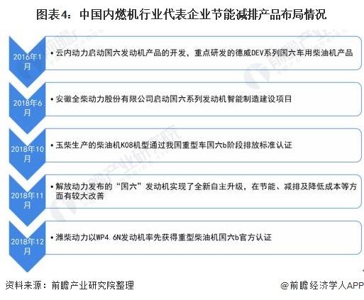 图表4:中国内燃机行业代表企业节能减排产品布局情况