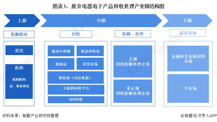 图表1:废弃电器电子产品回收处理产业链结构图