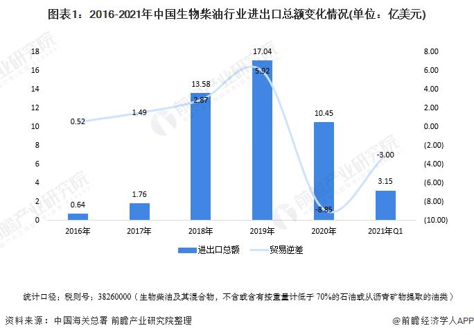 图表1:2016-2021年中国生物柴油行业进出口总额变化情况(单位:亿美元)
