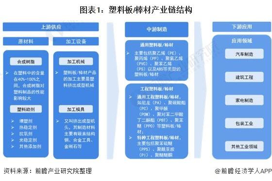 图表1:塑料板/棒材产业链结构