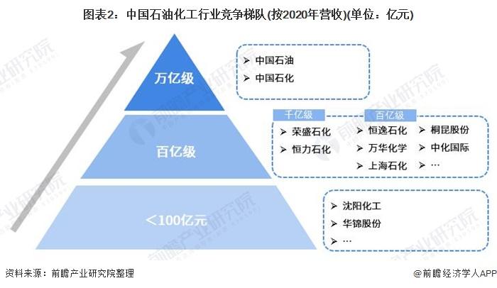 图表2:中国石油化工行业竞争梯队(按2020年营收)(单位:亿元)