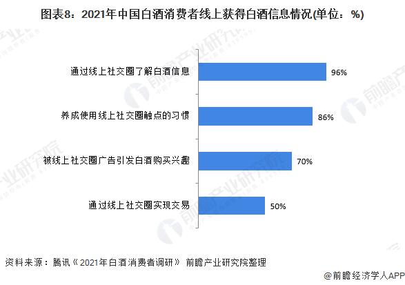 图表8:2021年中国白酒消费者线上获得白酒信息情况(单位:%)
