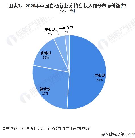 图表7:2020年中国白酒行业分销售收入细分市场份额(单位:%)