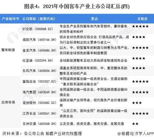 图表4:2021年中国客车产业上市公司汇总(四)