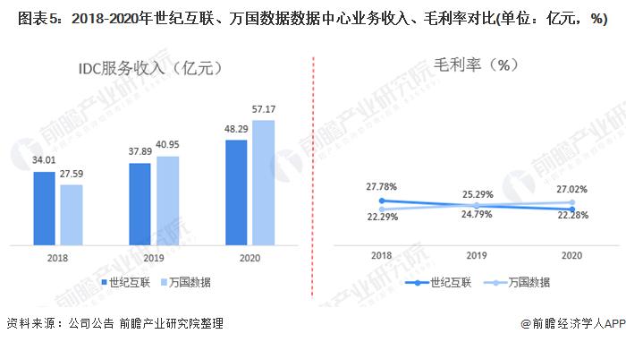 图表5:2018-2020年世纪互联、万国数据数据中心业务收入、毛利率对比(单位:亿元,%)
