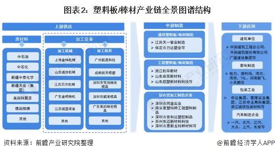 图表2:塑料板/棒材产业链全景图谱结构