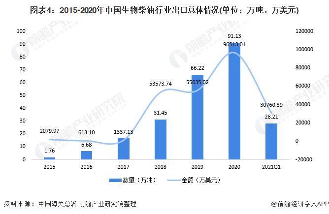 图表4:2015-2020年中国生物柴油行业出口总体情况(单位:万吨,万美元)
