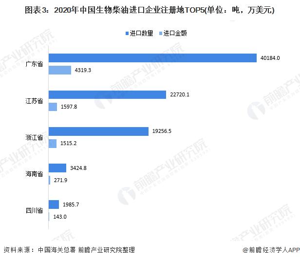 图表3:2020年中国生物柴油进口企业注册地TOP5(单位:吨,万美元)