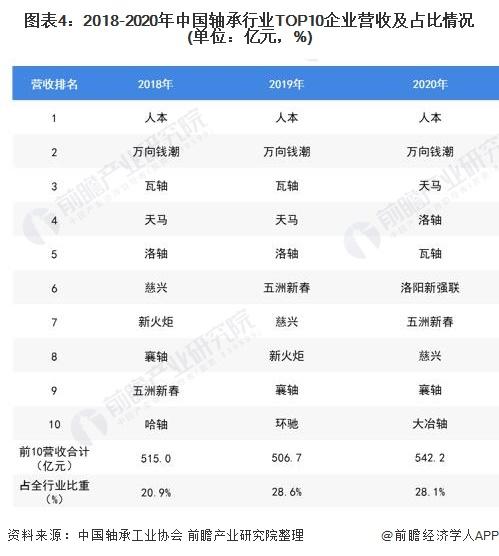 图表4:2018-2020年中国轴承行业TOP10企业营收及占比情况(单位:亿元,%)