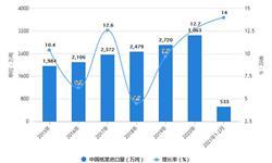 2021年1-2月中国<em>造纸</em>行业产量规模及进口情况分析 纸浆累计进口量突破500万吨