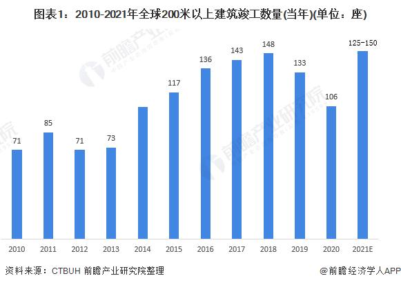 图表1:2010-2021年全球200米以上建筑竣工数量(当年)(单位:座)