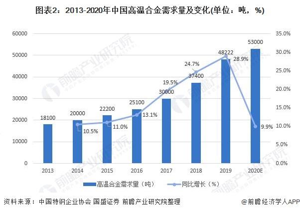 图表2:2013-2020年中国高温合金需求量及变化(单位:吨,%)