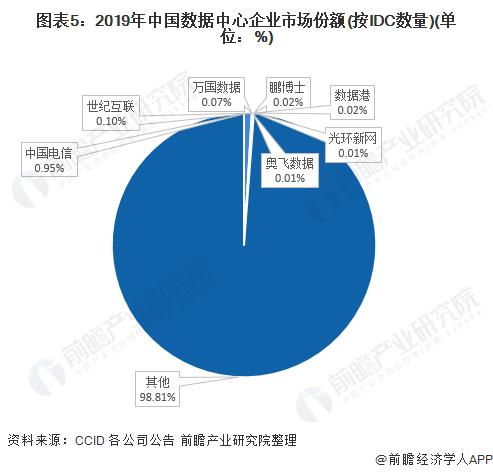 图表5:2019年中国数据中心企业市场份额(按IDC数量)(单位:%)