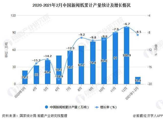 2020-2021年2月中国新闻纸累计产量统计及增长情况