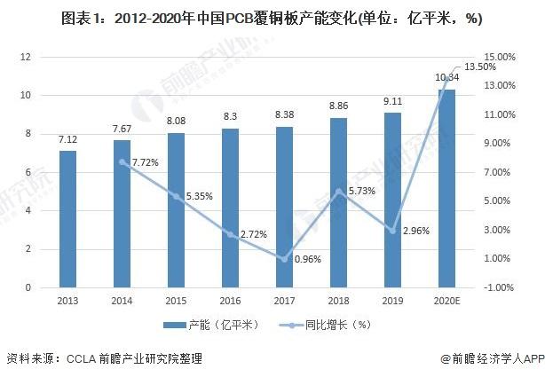 图表1:2012-2020年中国PCB覆铜板产能变化(单位:亿平米,%)