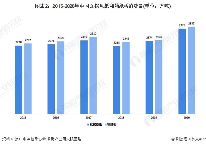 图表2:2015-2020年中国瓦楞原纸和箱纸板消费量(单位:万吨)