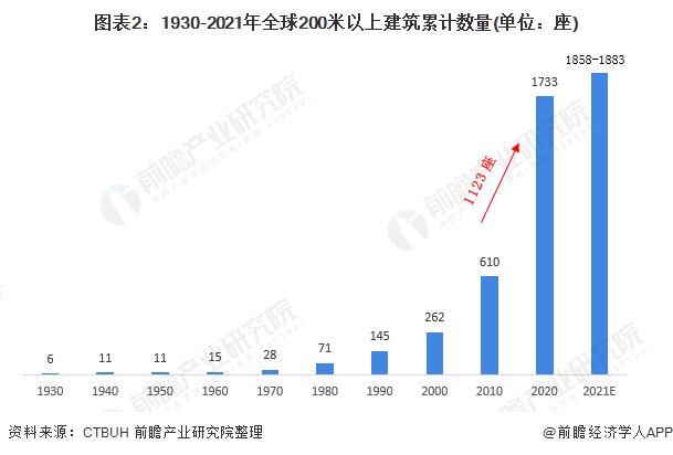 图表2:1930-2021年全球200米以上建筑累计数量(单位:座)