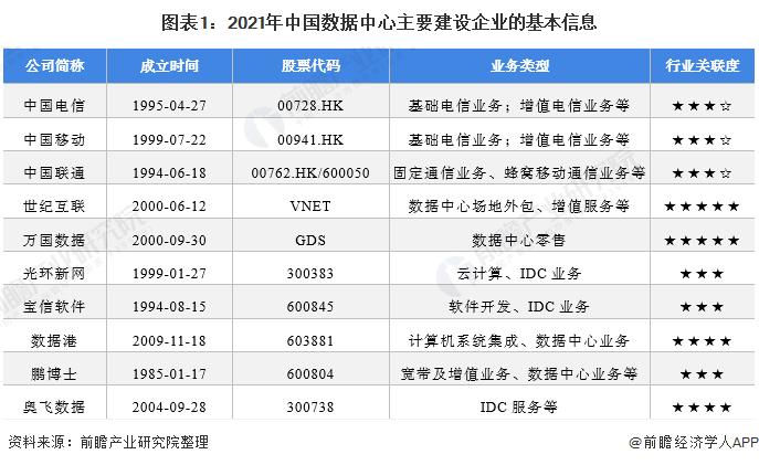 图表1:2021年中国数据中心主要建设企业的基本信息