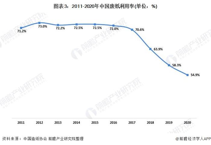 图表3:2011-2020年中国废纸利用率(单位:%)