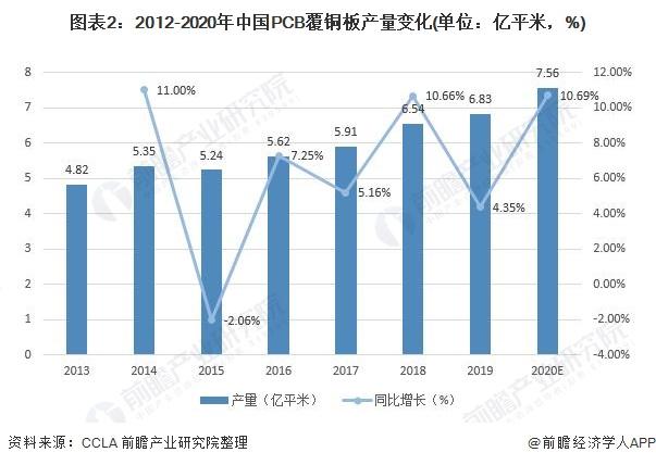 图表2:2012-2020年中国PCB覆铜板产量变化(单位:亿平米,%)