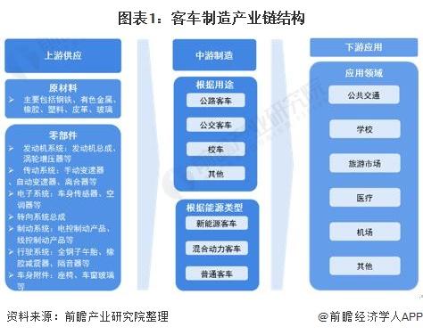 图表1:客车制造产业链结构
