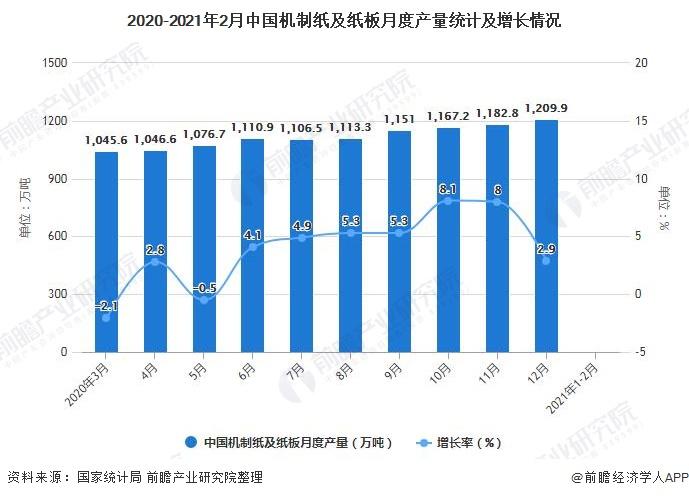 2020-2021年2月中国机制纸及纸板月度产量统计及增长情况