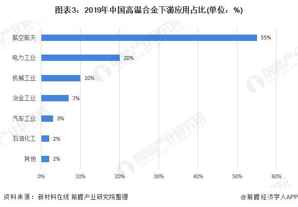 图表3:2019年中国高温合金下游应用占比(单位:%)