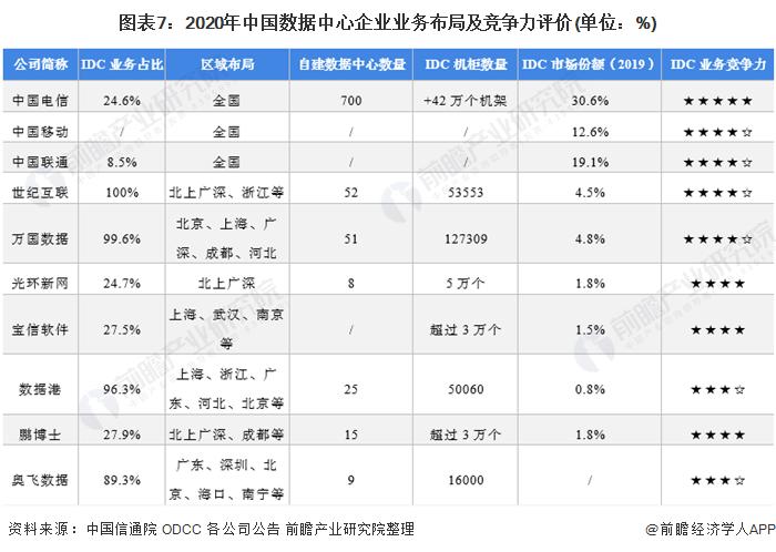 图表7:2020年中国数据中心企业业务布局及竞争力评价(单位:%)