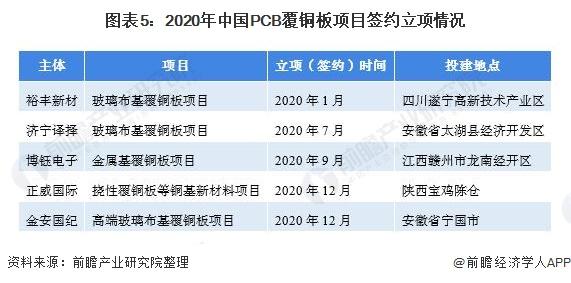 图表5:2020年中国PCB覆铜板项目签约立项情况