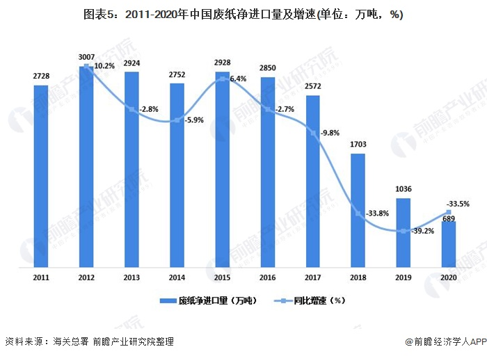 图表5:2011-2020年中国废纸净进口量及增速(单位:万吨,%)