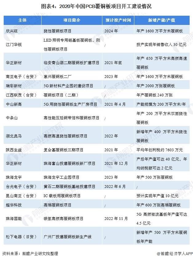 图表4:2020年中国PCB覆铜板项目开工建设情况