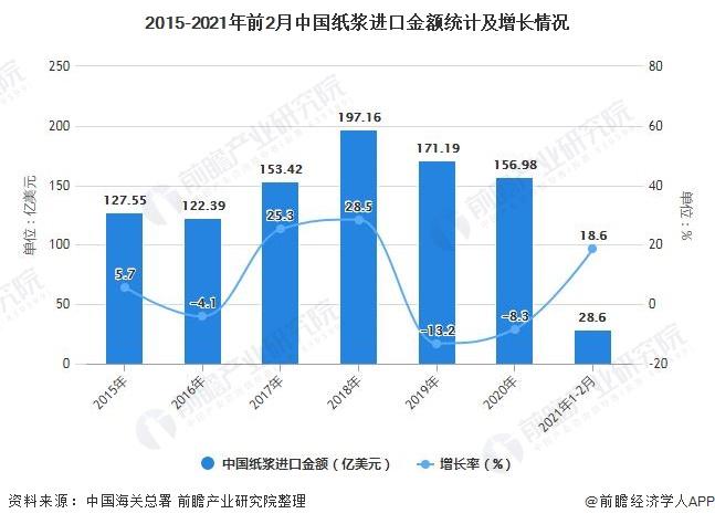 2015-2021年前2月中国纸浆进口金额统计及增长情况