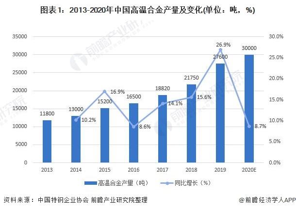 图表1:2013-2020年中国高温合金产量及变化(单位:吨,%)