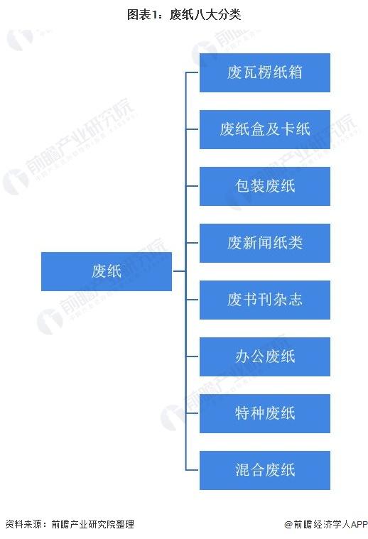 图表1:废纸八大分类