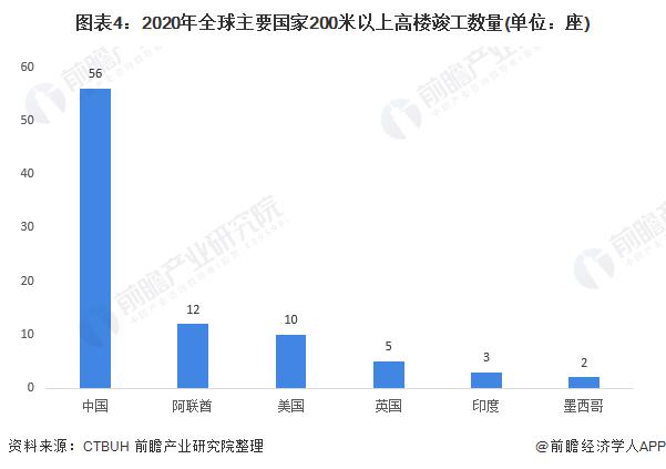 图表4:2020年全球主要国家200米以上高楼竣工数量(单位:座)