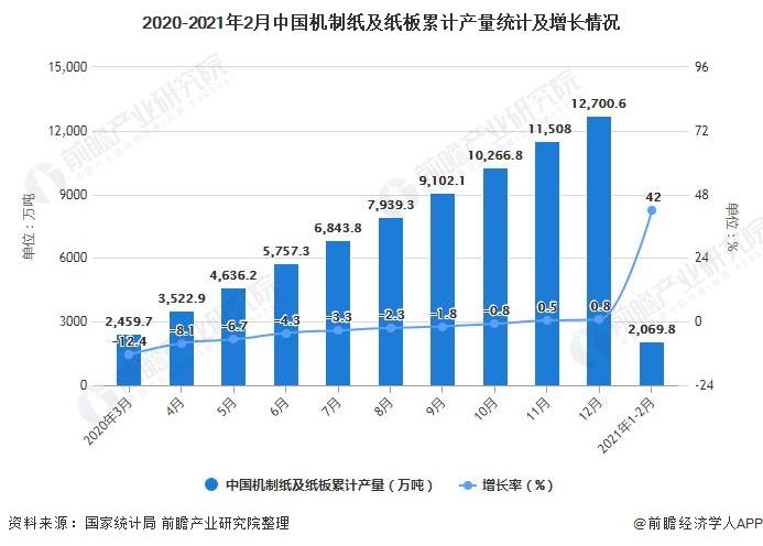 2020-2021年2月中国机制纸及纸板累计产量统计及增长情况