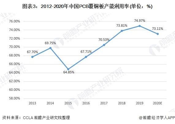 图表3:2012-2020年中国PCB覆铜板产能利用率(单位:%)