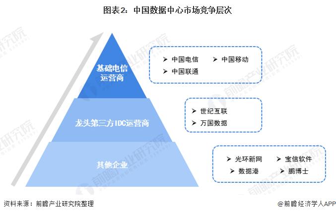 图表2:中国数据中心市场竞争层次