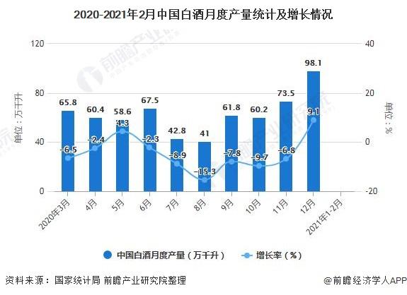 2020-2021年2月中国白酒月度产量统计及增长情况